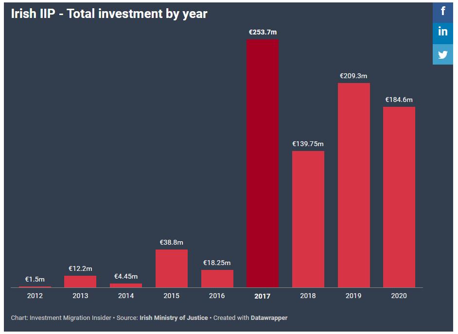 Bảng thống kê đầu tư vào Ireland 2020